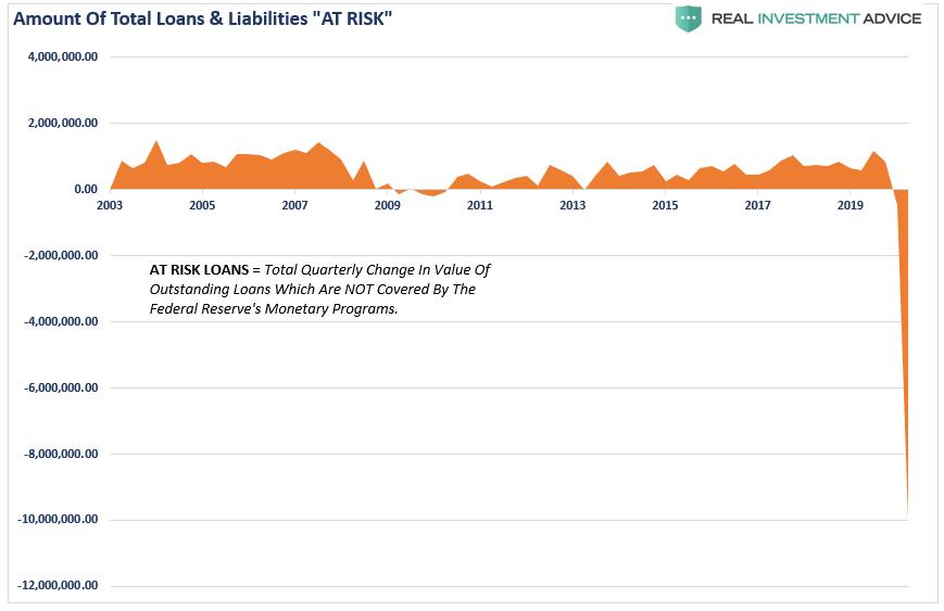 Fed Balance Sheet At Risk Loans