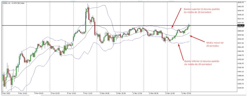Figura 2 - Bandas de Bollinger, 20 períodos, 2 desvios padrão. S&P 500, gráfico diário.