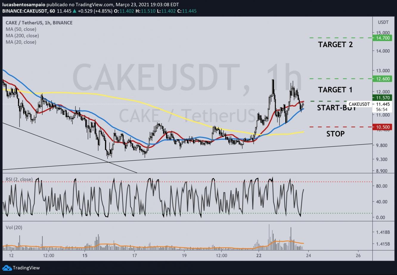 Gráfico CAKE/USDT