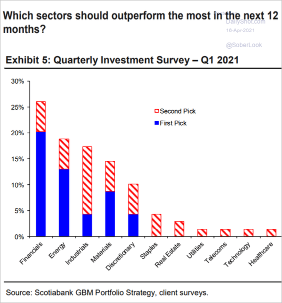 Gráfico com os setores que terão o melhor desempenho nos próximos 12 meses no mercado americano.