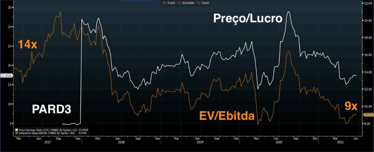 EV/Ebitda (marrom) e Preço/Lucro (branco) (Fonte: Bloomberg)