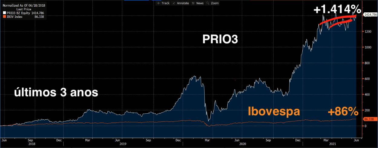 PRIO3 (branco) e Ibovespa (laranja) (Fonte: Bloomberg)