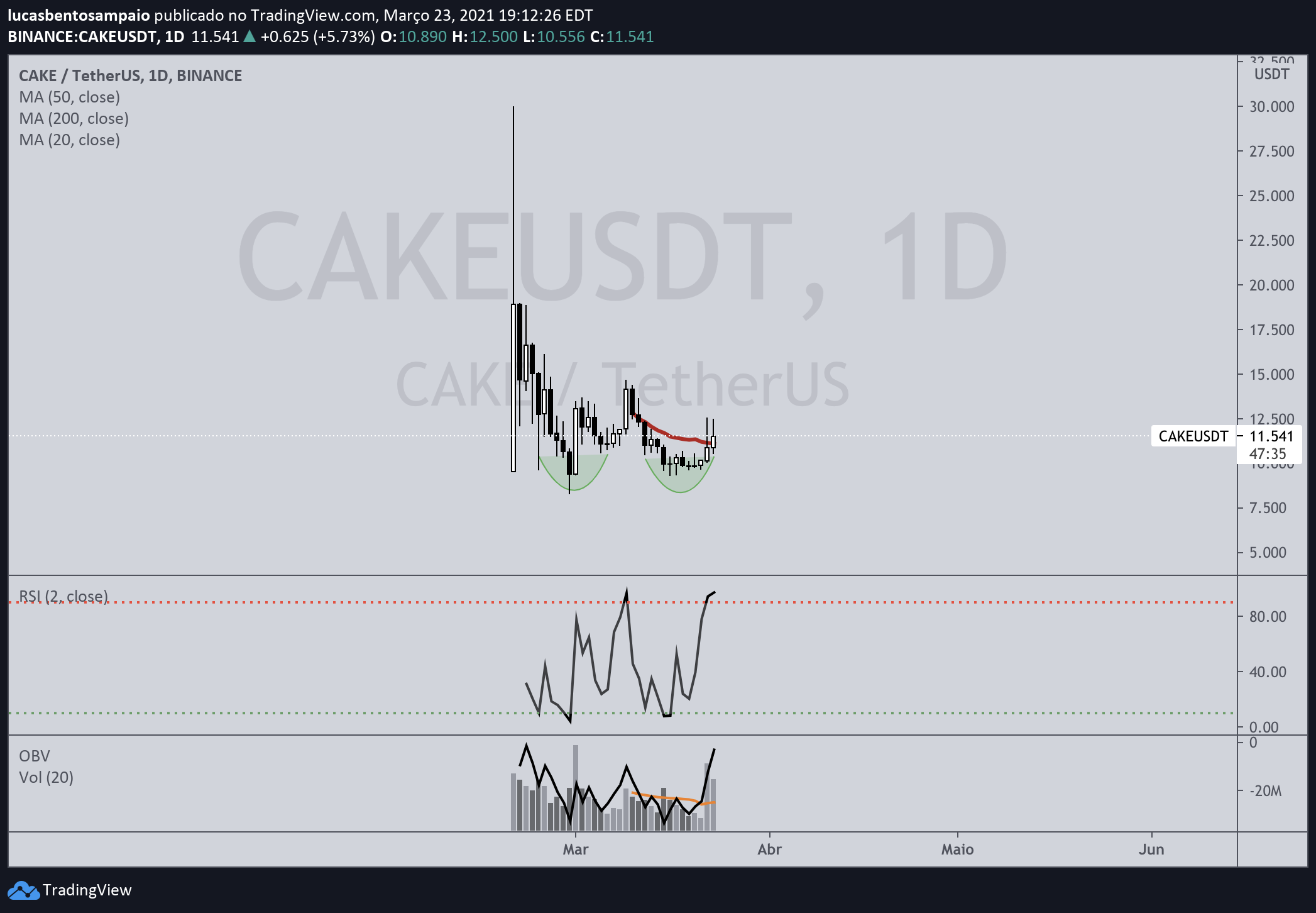CAKE/USDT