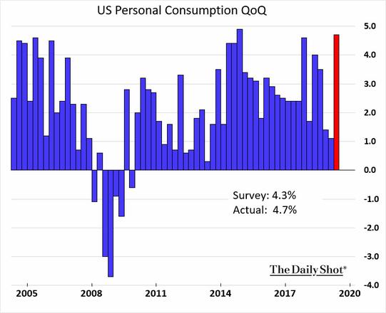 Dados consumo dos EUA