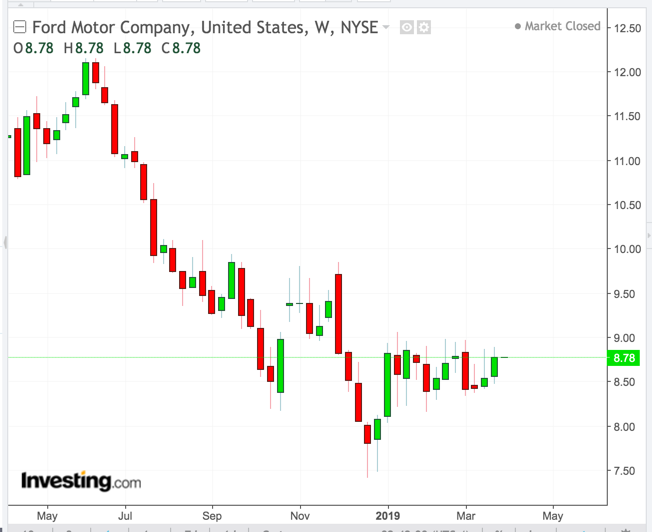 Ford Weekly Chart