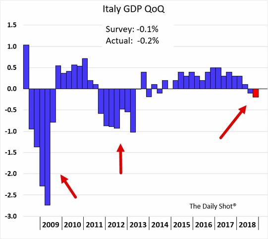 PIB da Itália está no negativo