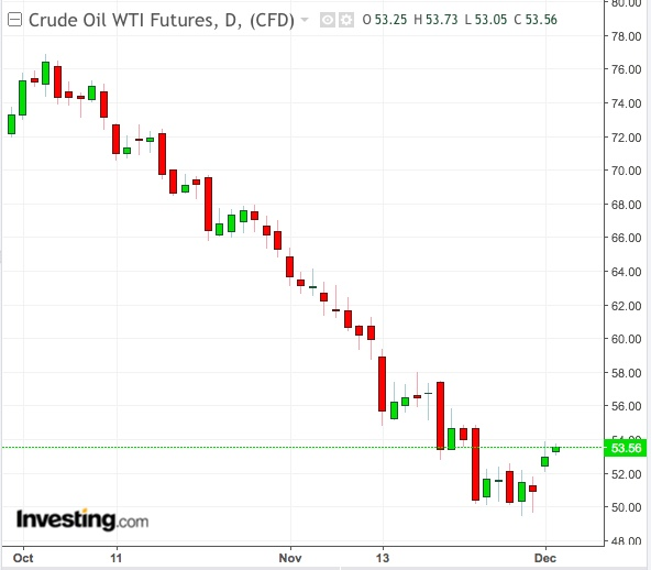 Petróleo WTI: Gráfico Diário