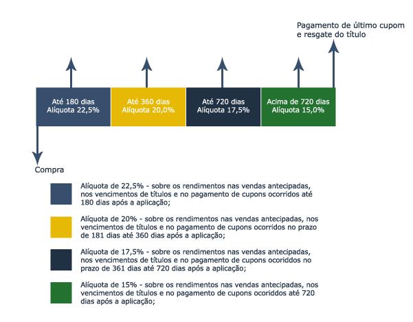Alíquotas de IRPF sobre o Tesouro Direto