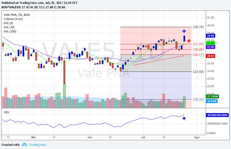 VALE5 Gráfico