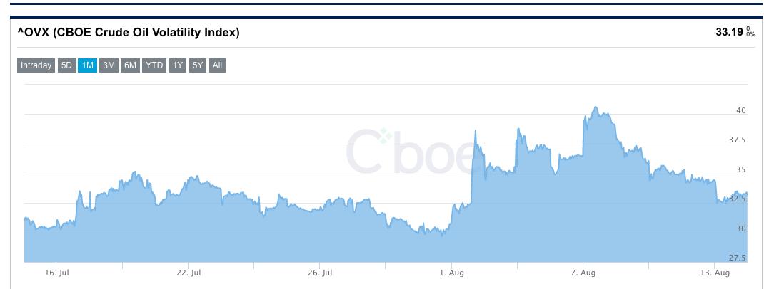 Gráfico Volatilidade do Petróleo - Powered by TradingView