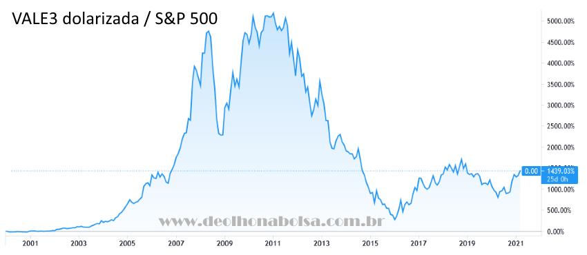 VALE3 dolarizada / S&P 500