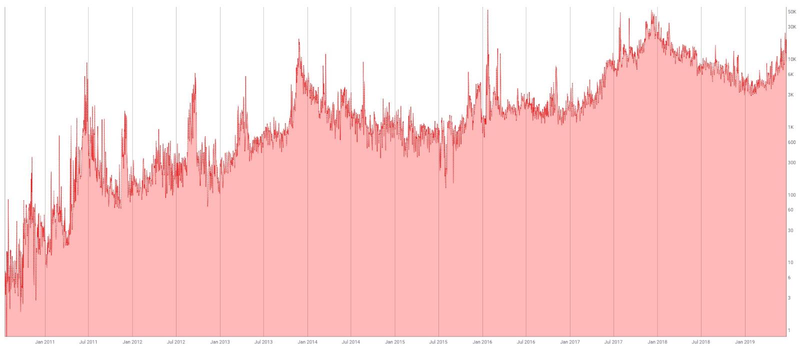 Número de transações na rede Bitcoin. Fonte: Coinmetrics