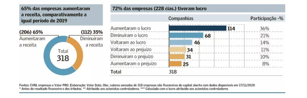 Resultado das não financeiras do Ibov (Fonte: Valor Econômico)