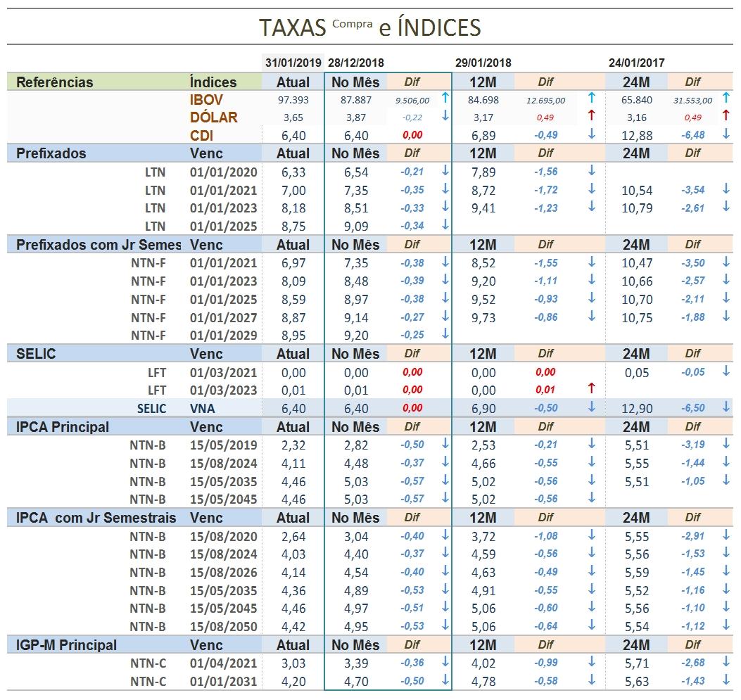 Taxas de Compra Tesouro Direto