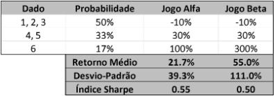 Tabela comparativa de dois jogos de dados