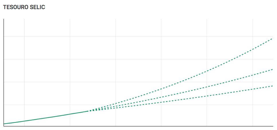 Gráfico de projeção do Tesouro Selic