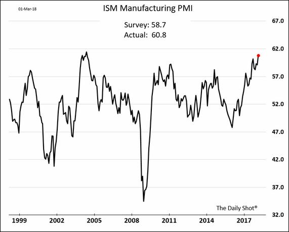 ISM das manufaturas