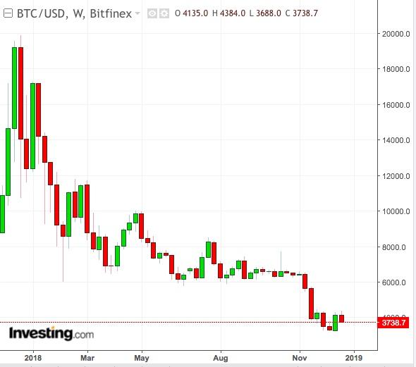 Preço do Bitcoin Gráfico Semanal