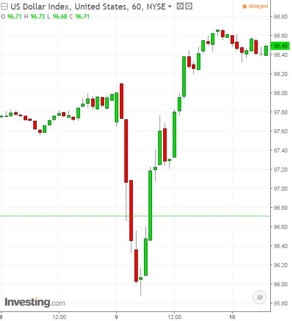 Gráfico: Índice Dólar 60 minutos, 8 de novembro de 2016