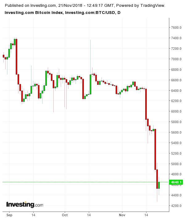 Bitcoin desaba (Gráfico diário)