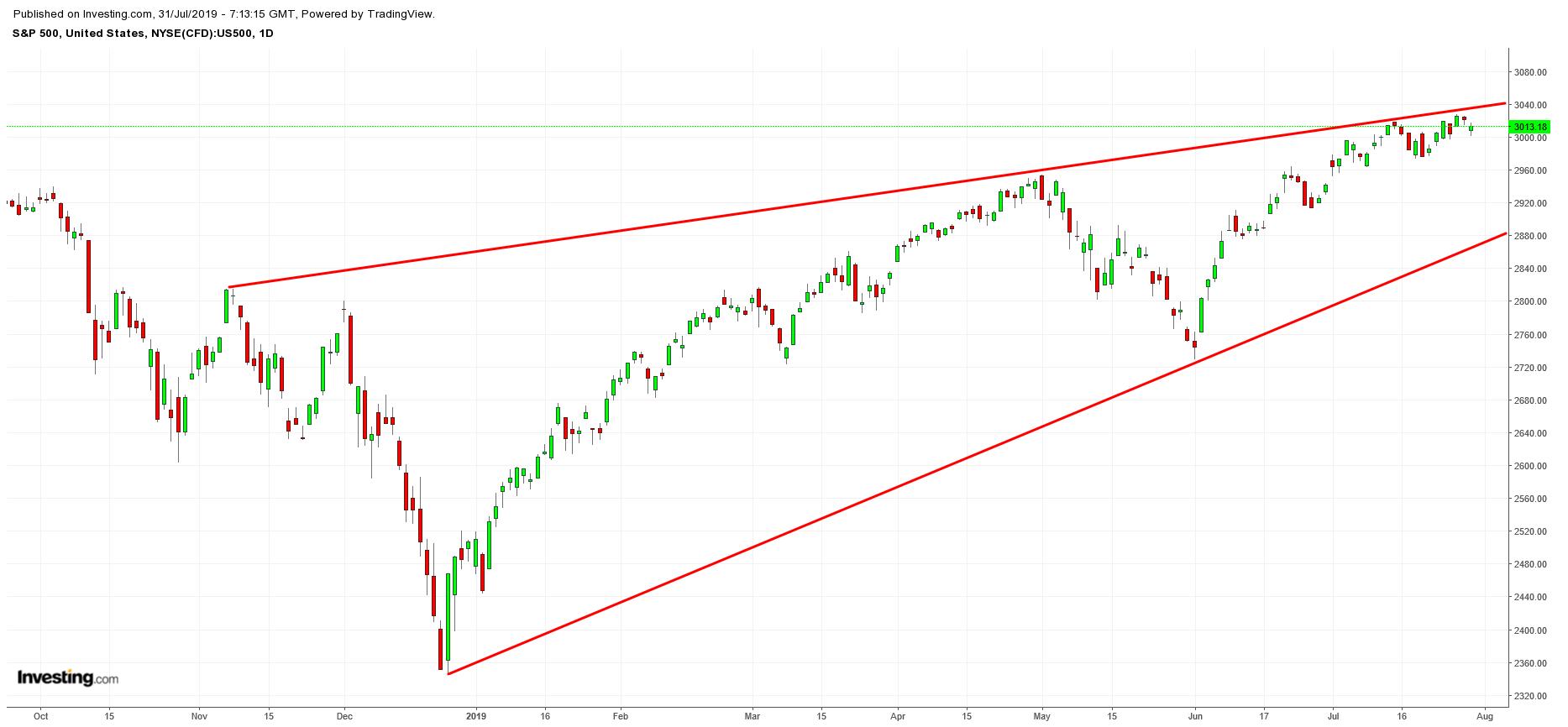 Gráfico S&P 500