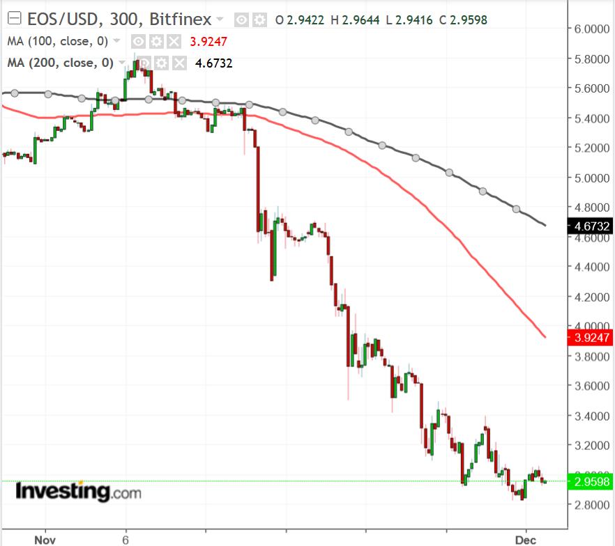EOS/USD diário