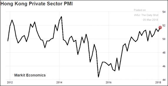 PMI do setor privado de Hong Kong
