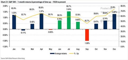Retornos Mensais S&P 500