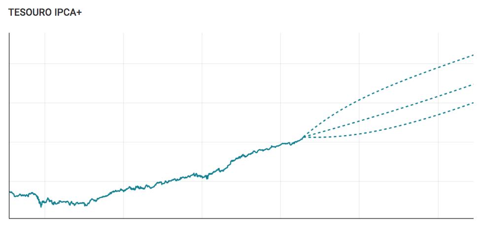 Gráfico da projeção do Tesouro IPCA+