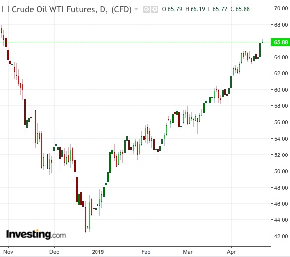 WTI Semanal - Powered by TradingView