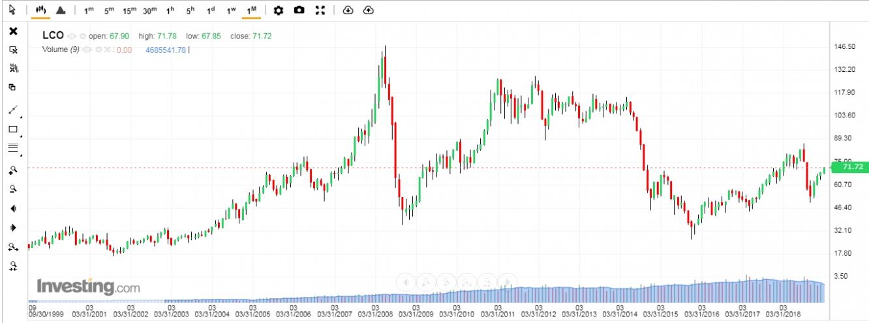petroleo brent investing