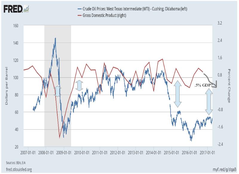 Preço do petróleo vs PIB 2007-2017