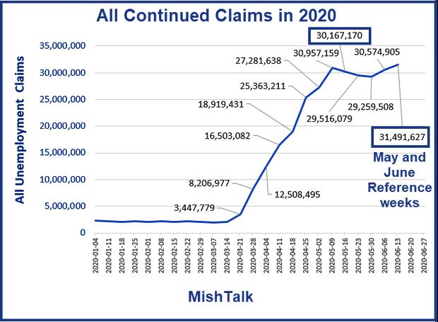 Pedidos Contínuos em 2020