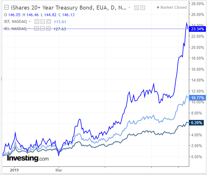 Desempenho de ETFs atrelados a Treasuries - powered by TradingView
