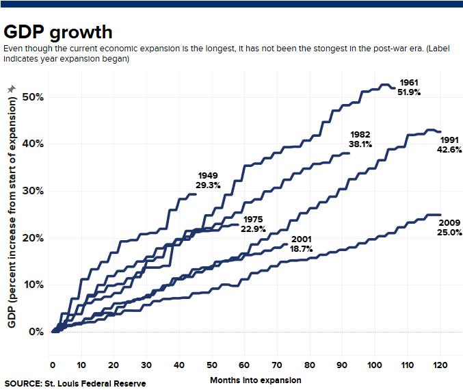 Crescimento do PIB por ciclo