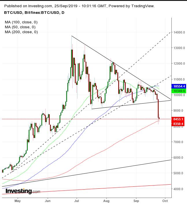 Bitcoin Diário