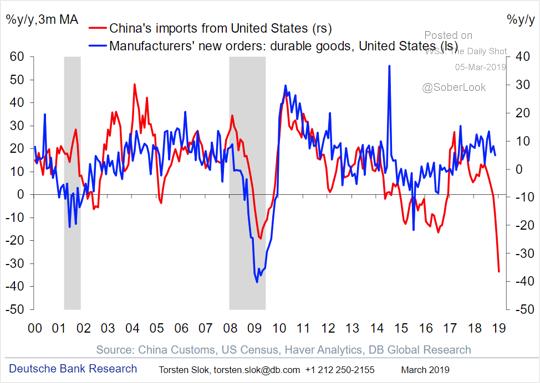 Comparação: Importações chinesas com novos pedidos das fábricas EUA