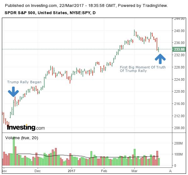S&P 500 diário no fechamento de 22 de março de 2017