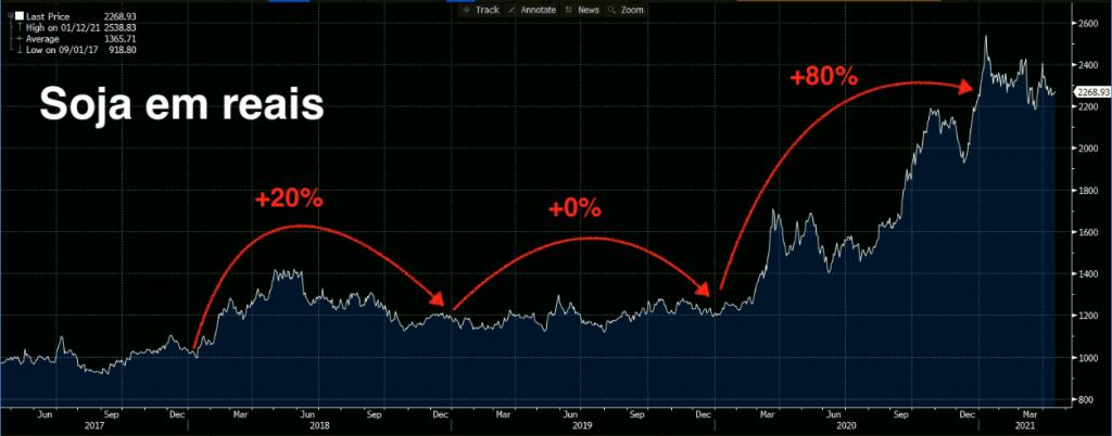 Preço da Soja de Jun/17 a Mar/21 (Fonte: Bloomberg)