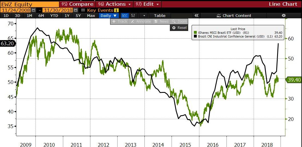 ETF de ações brasileiras vs confiança da indústria