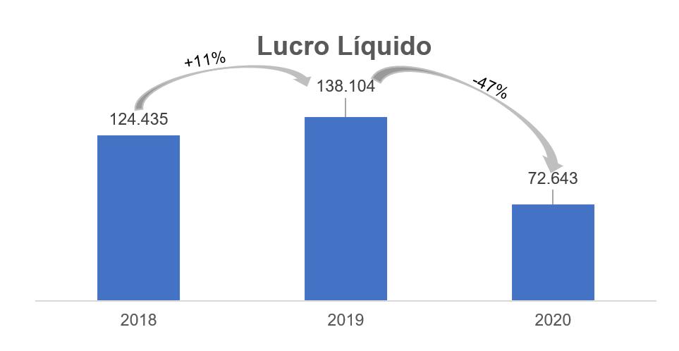 Lucro Líquido - Reais Mil (Fonte: Mater Dei)