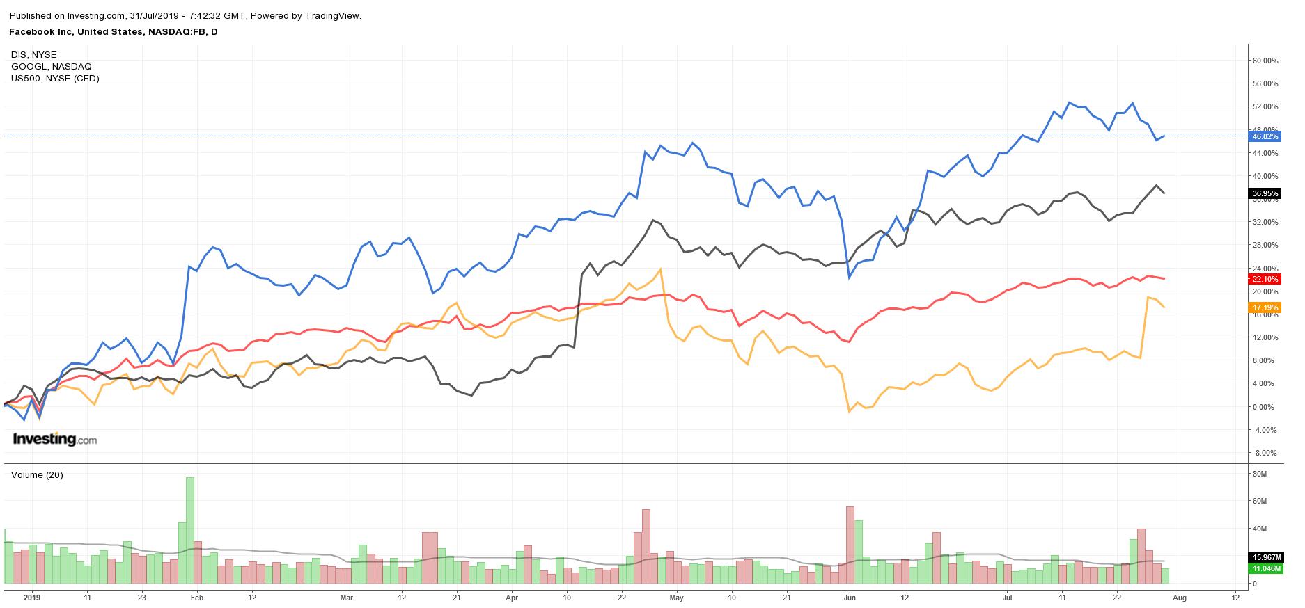 $FB $DIS $GOOGL vs. S&P 500 YTD Performance