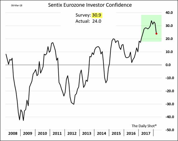 Confiança do investidor na Zona do Euro