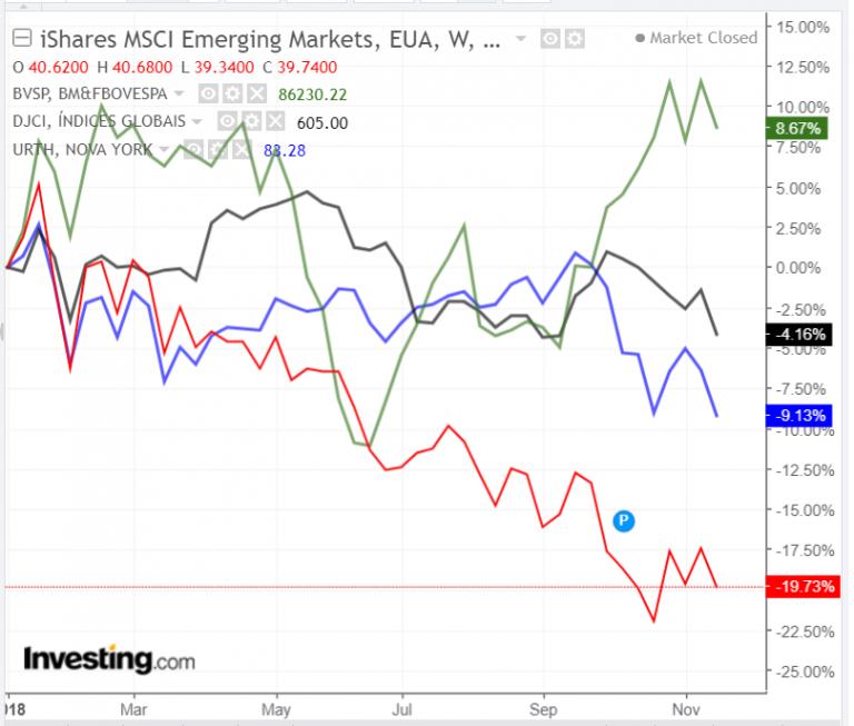 Emergentes, Ibovespa, Commodities e Índice Global