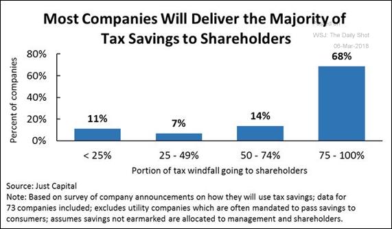 Destino do corte de impostos