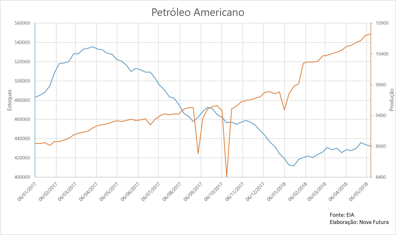 Cotação do petróleo