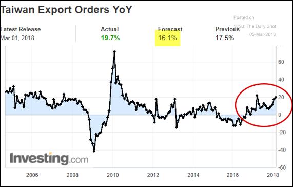 Pedidos de exportação em Taiwan