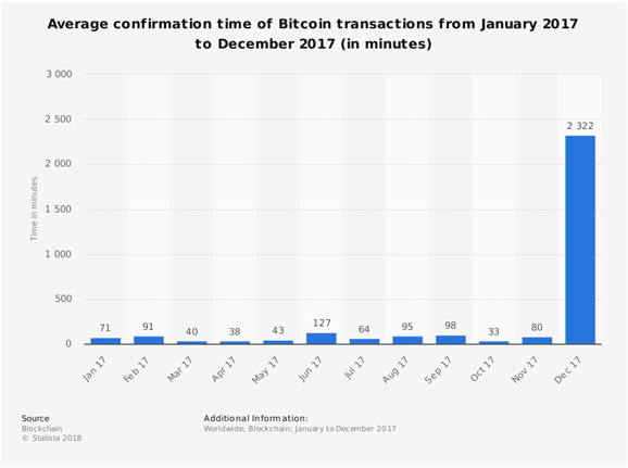 Tempo médio de confirmação de uma transação em bitcoin