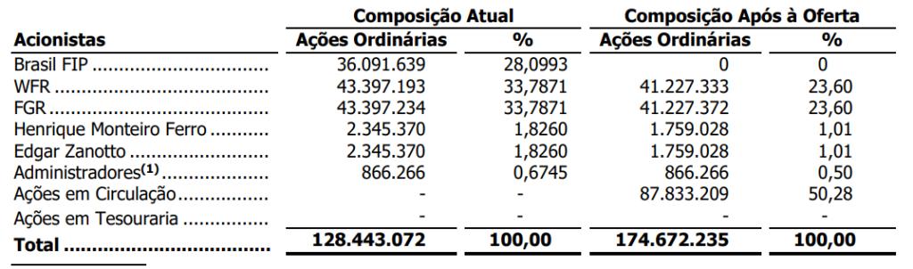 Percentual de Participação Antes e Após o IPO (Fonte: Vittia)