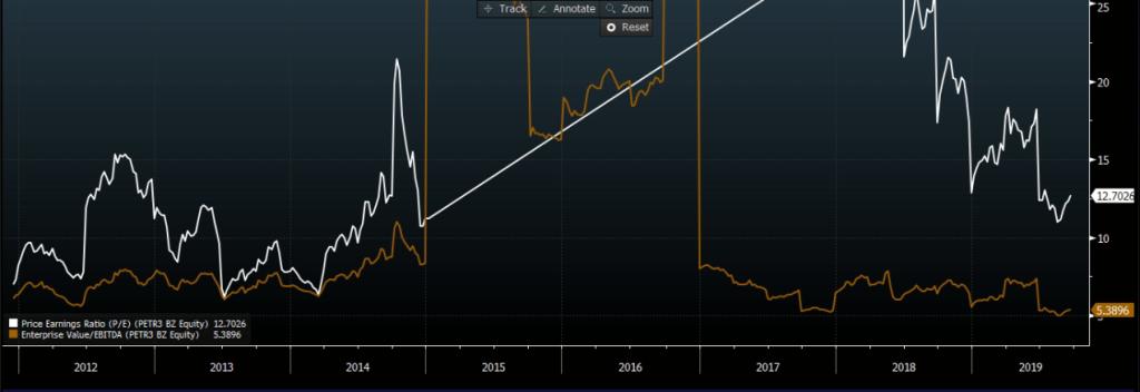 EV/Ebitda (marrom) e Preço/Lucro (branco). Fonte: Bloomberg